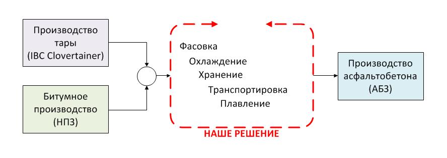производство фасованного битума - схема